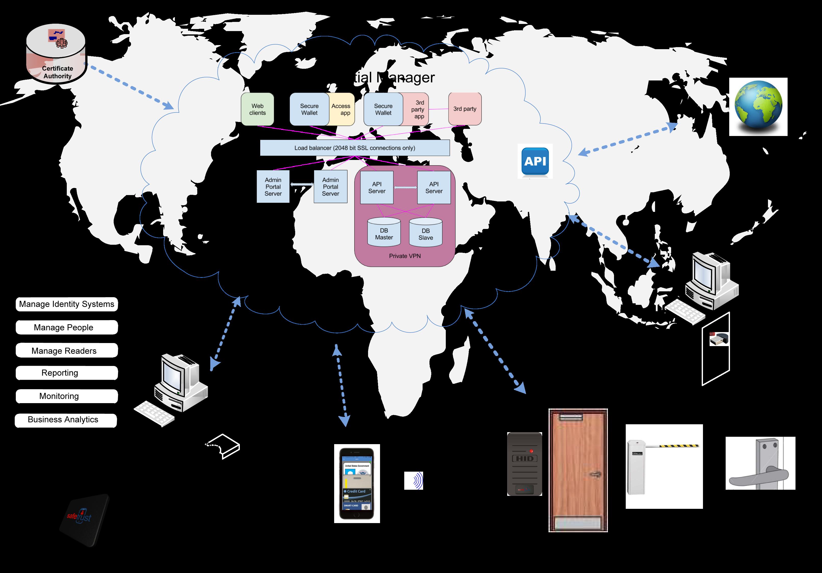 Customer Ecosystem